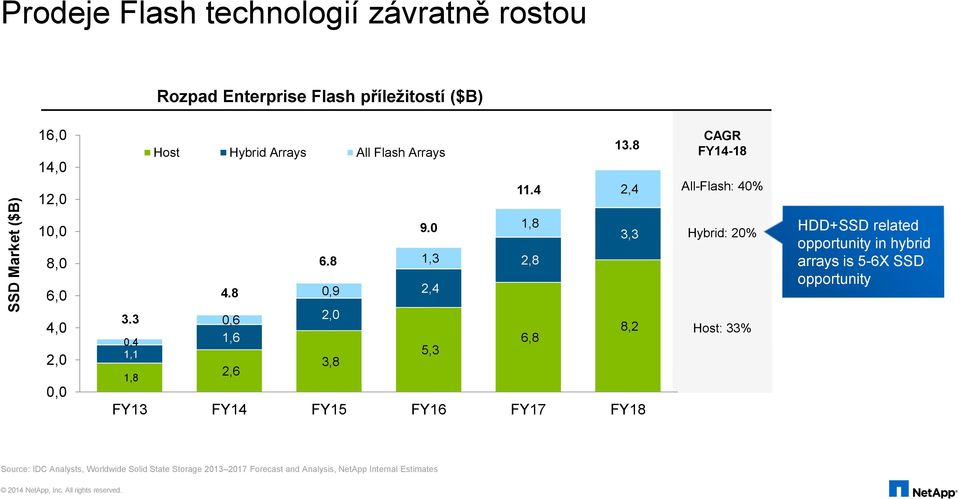 8 0,9 2,4 0,6 2,0 8,2 1,6 6,8 5,3 3,8 2,6 FY13 FY14 FY15 FY16 FY17 FY18 Hybrid: 20% Host: 33% HDD+SSD related opportunity in hybrid