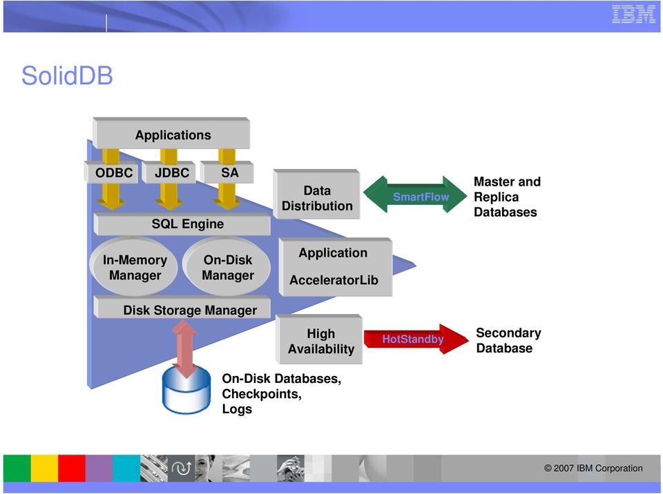 Manager Application AcceleratorLib Disk Storage Manager High