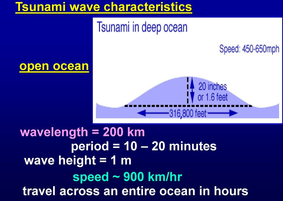 minutes wave height = 1 m speed ~ 900