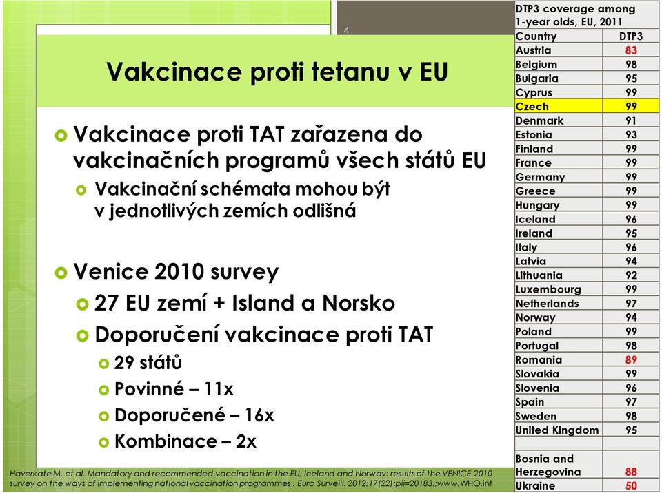 Mandatoryand recommended vaccination in the EU, Iceland and Norway: results of the VENICE 2010 survey on the ways of implementing national vaccination programmes. Euro Surveill. 2012;17(22):pii=20183.