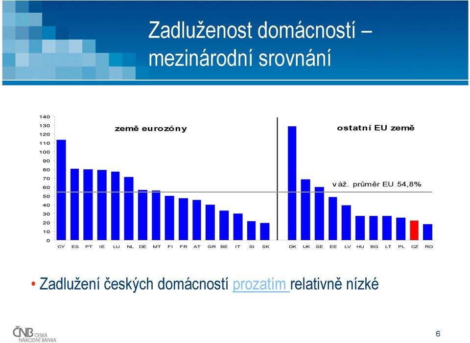 průměr EU 54,8% 0 CY ES PT IE LU NL DE MT FI FR AT GR BE IT SI SK DK