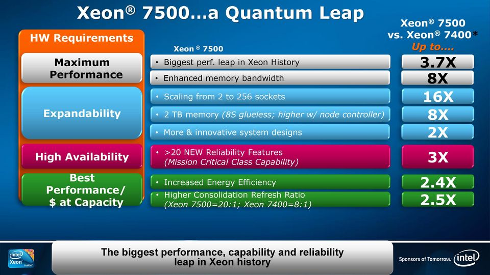system designs >20 NEW Reliability Features (Mission Critical Class Capability) Increased Energy Efficiency Higher Consolidation Refresh Ratio (Xeon