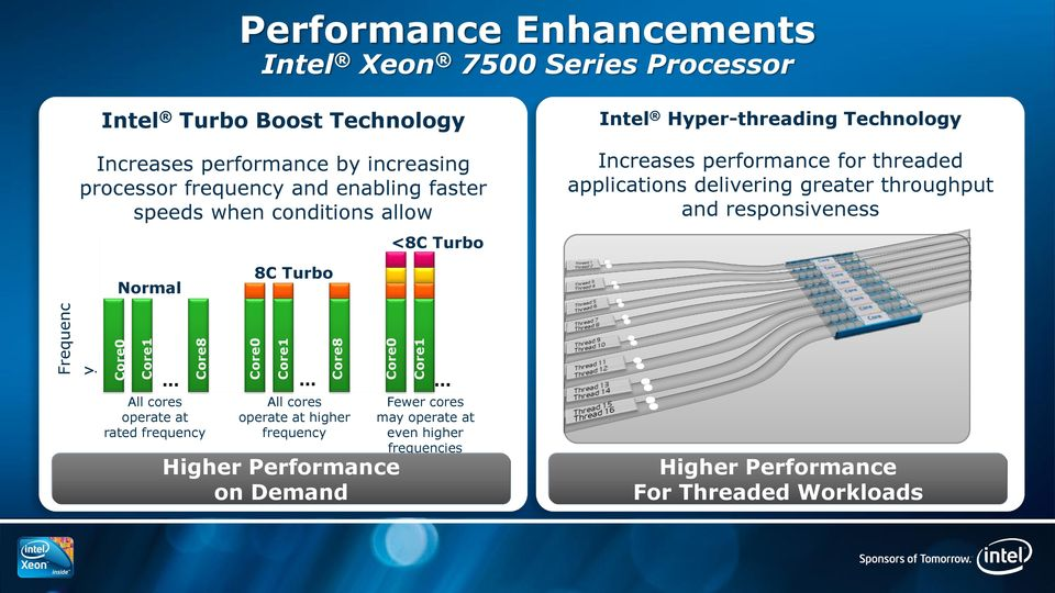 Increases performance for threaded applications delivering greater throughput and responsiveness Normal 8C Turbo All cores operate at rated frequency