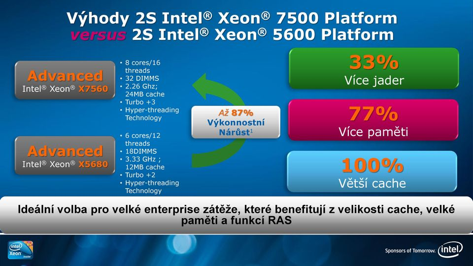 26 Ghz; 24MB cache Turbo +3 Hyper-threading Technology 6 cores/12 threads 18DIMMS 3.