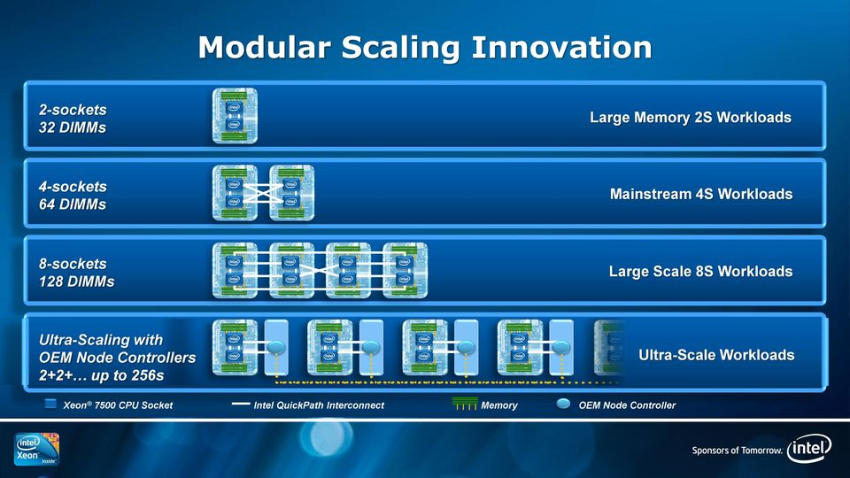 Workloads Ultra-Scaling with OEM Node Controllers 2+2+ up to 256s Ultra-Scale