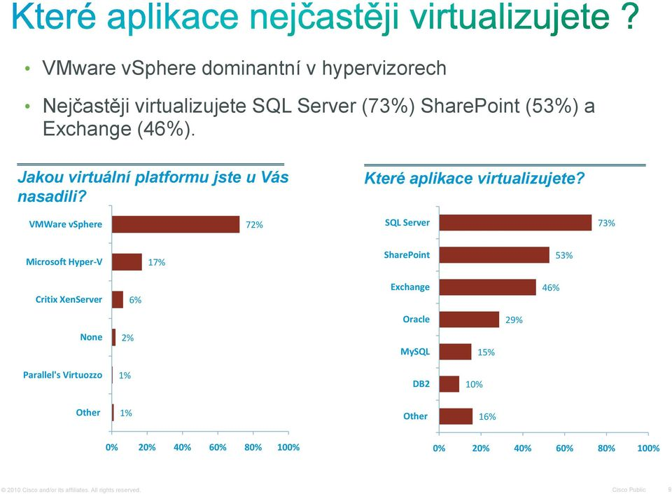 VMWare vsphere 72% SQL Server 73% Microsoft Hyper-V 17% SharePoint 53% Critix XenServer 6% Exchange 46% Oracle 29% None 2%