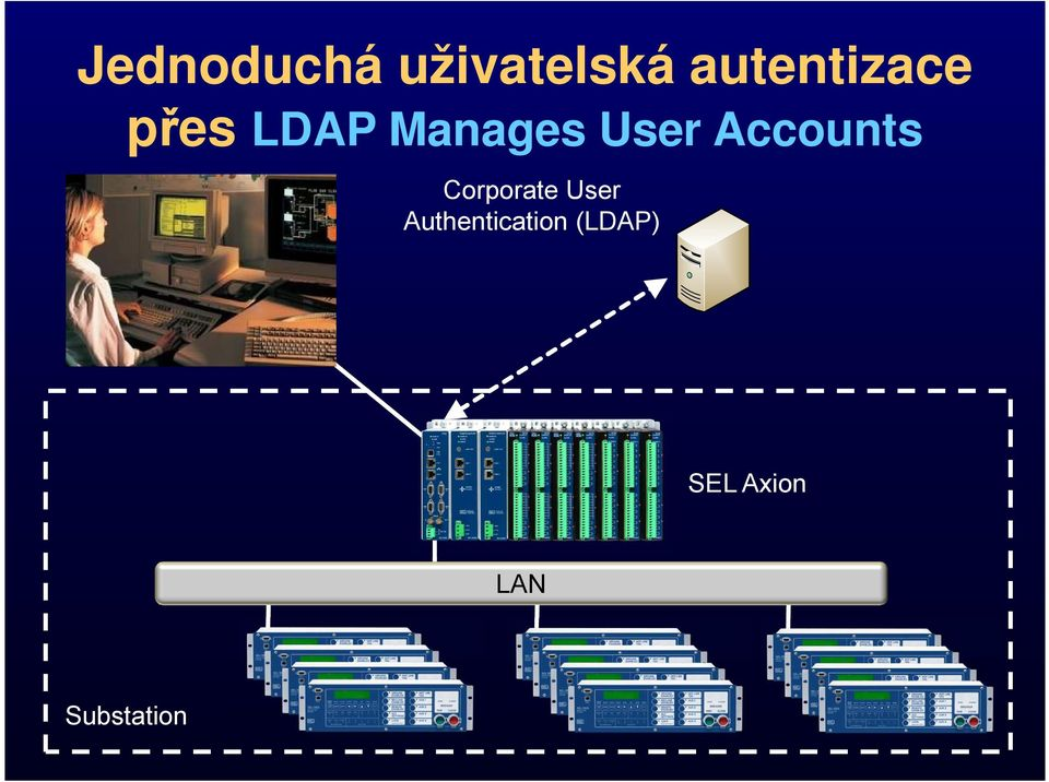 User Accounts Corporate User
