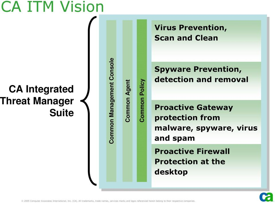 Spyware Prevention, detection and removal Proactive Gateway protection