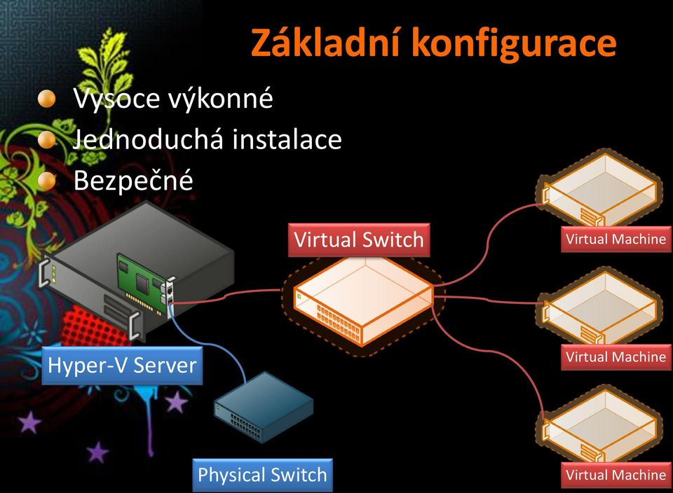 Switch Virtual Machine Hyper-V Server