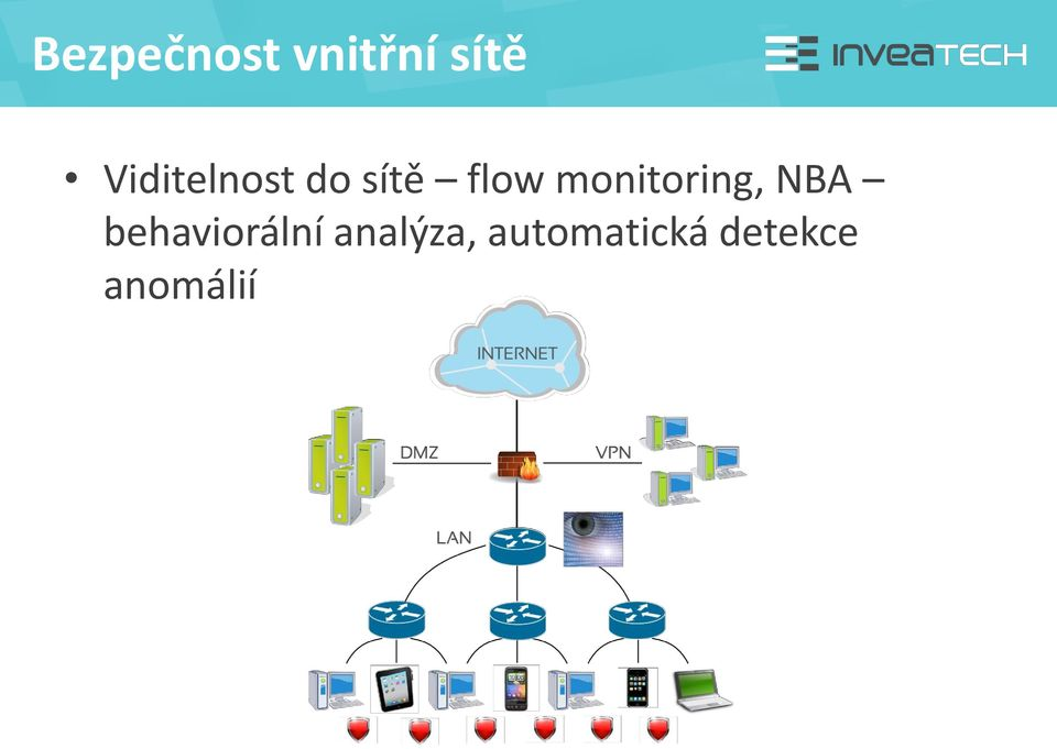 monitoring, NBA behaviorální