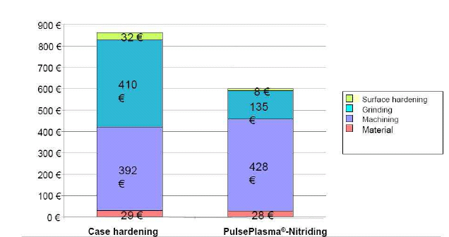 Fig. 12: Manufacturing costs for various heat treatment methods 5.