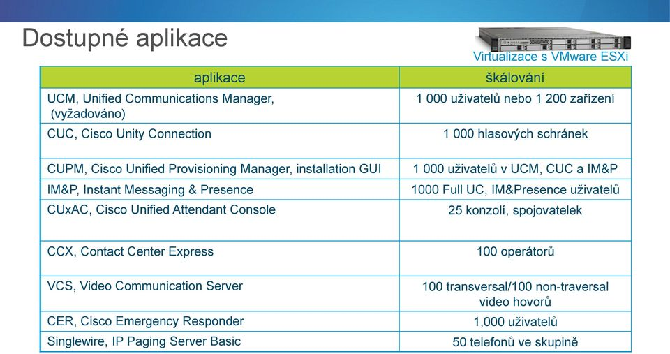 CUC a IM&P 1000 Full UC, IM&Presence uživatelů 25 konzolí, spojovatelek CCX, Contact Center Express VCS, Video Communication Server CER, Cisco Emergency Responder Singlewire, IP