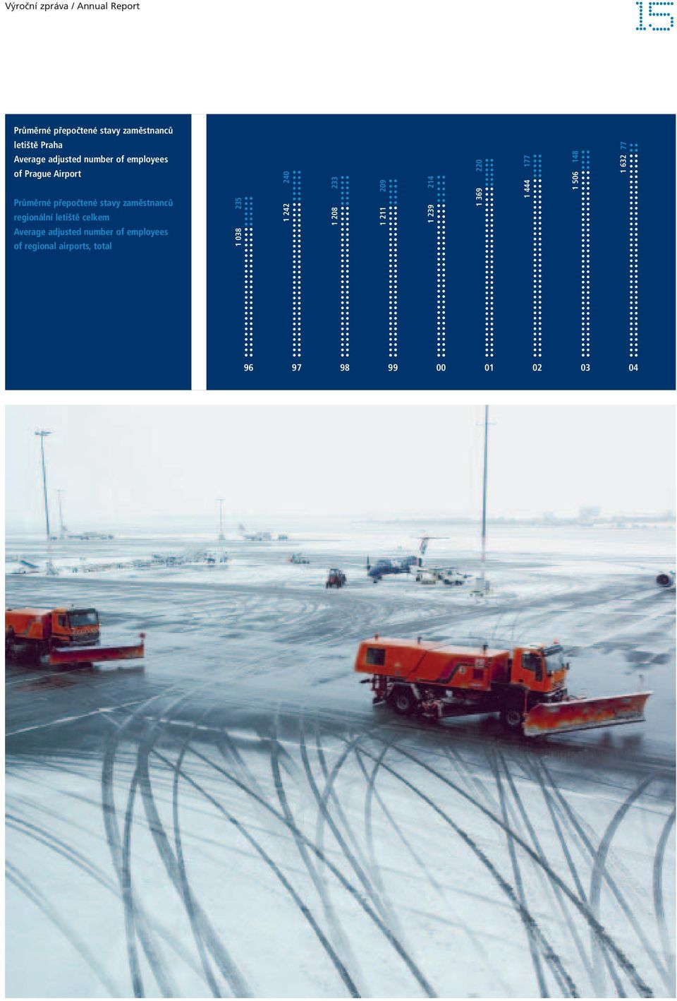 letiště celkem Average adjusted number of employees of regional airports, total 1 038 235 1 242