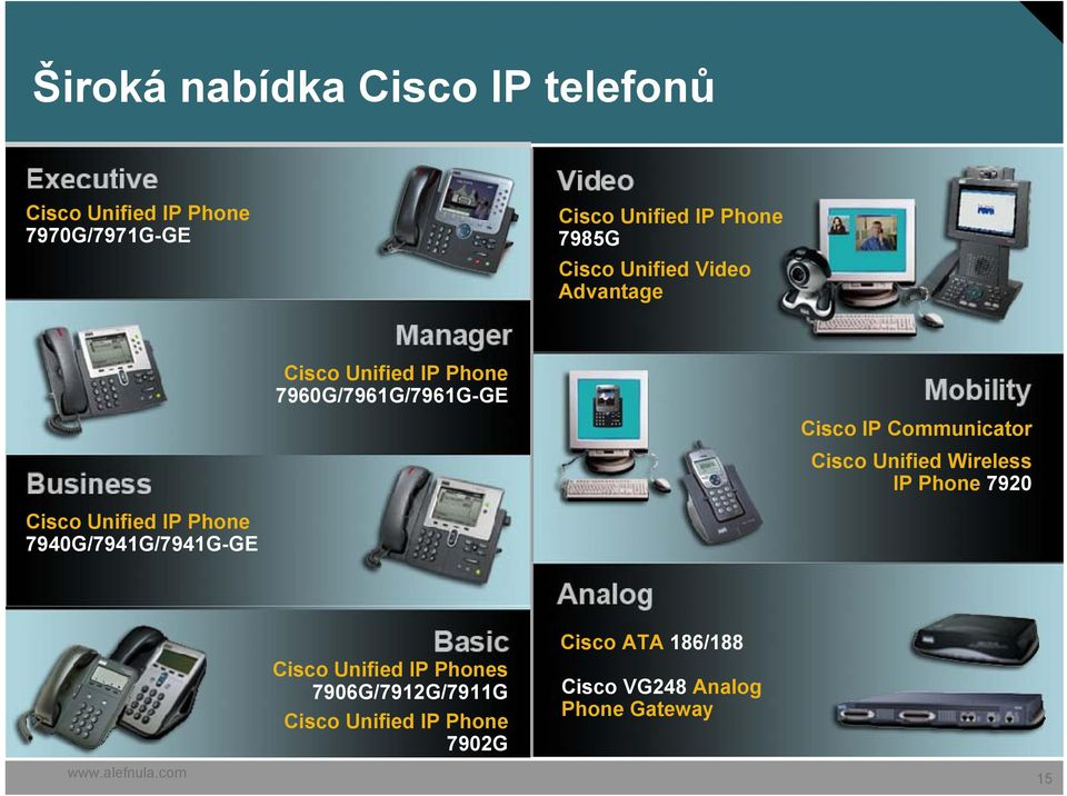 Cisco Unified Wireless IP Phone 7920 Cisco Unified IP Phone 7940G/7941G/7941G-GE Cisco Unified IP