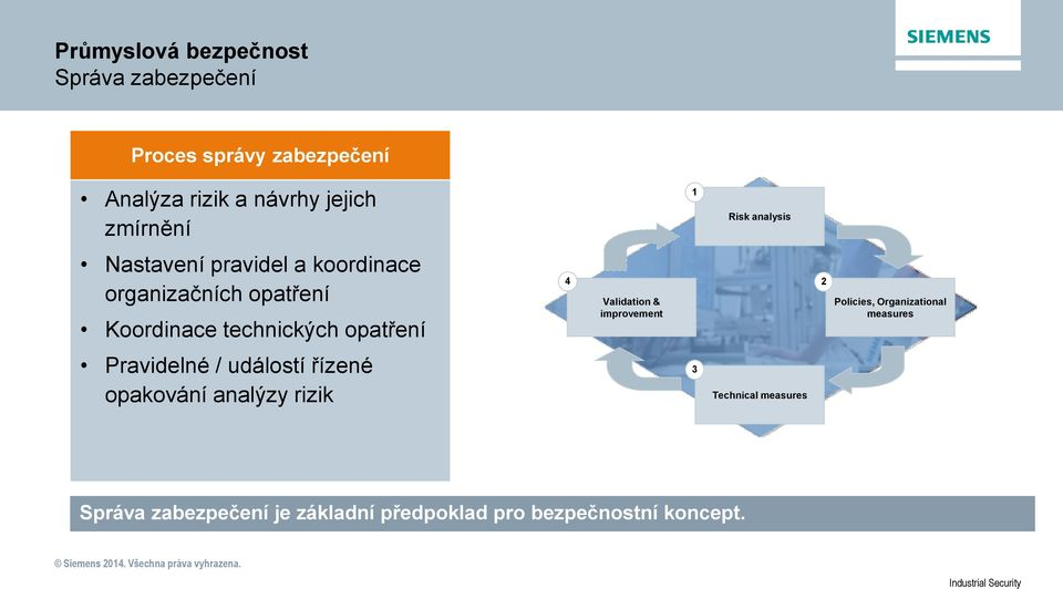 Validation & improvement 2 Policies, Organizational measures Pravidelné / událostí řízené
