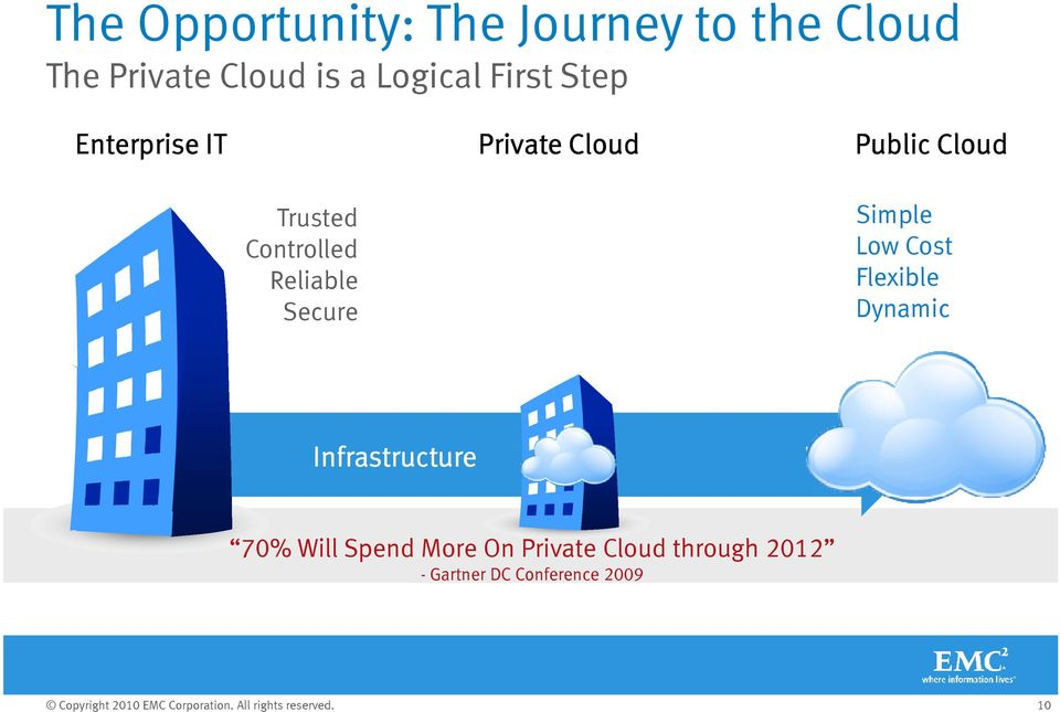Low Cost Flexible Dynamic Infrastructure 70% Will Spend More On Private Cloud through