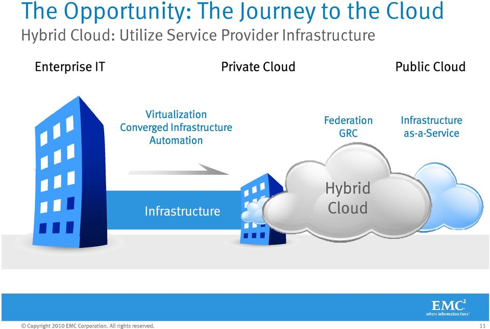 Cloud Virtualization Converged Infrastructure Automation Federation GRC Infrastructure