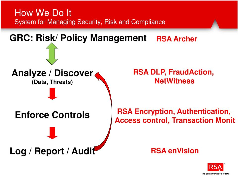 RSA DLP, FraudAction, NetWitness Enforce Controls RSA Encryption,
