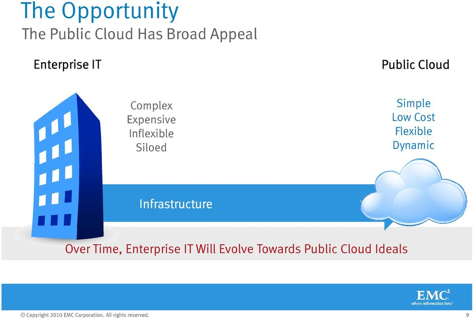 Low Cost Flexible Dynamic Infrastructure Over Time, Enterprise IT Will Evolve