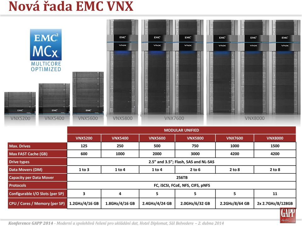 5 ; Flash, SAS and NL-SAS Data Movers (DM) 1 to 3 1 to 4 1 to 4 2 to 6 2 to 8 2 to 8 Capacity per Data Mover 256TB Protocols FC, iscsi,