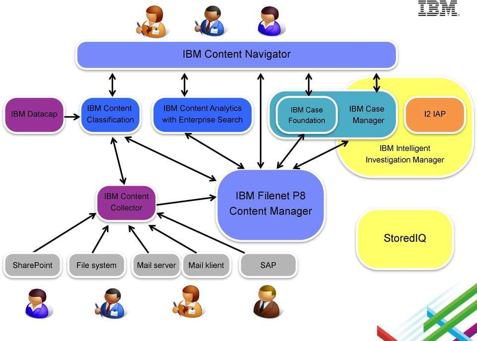 IAP IBM Intelligent Investigation Manager IBM Content Collector IBM