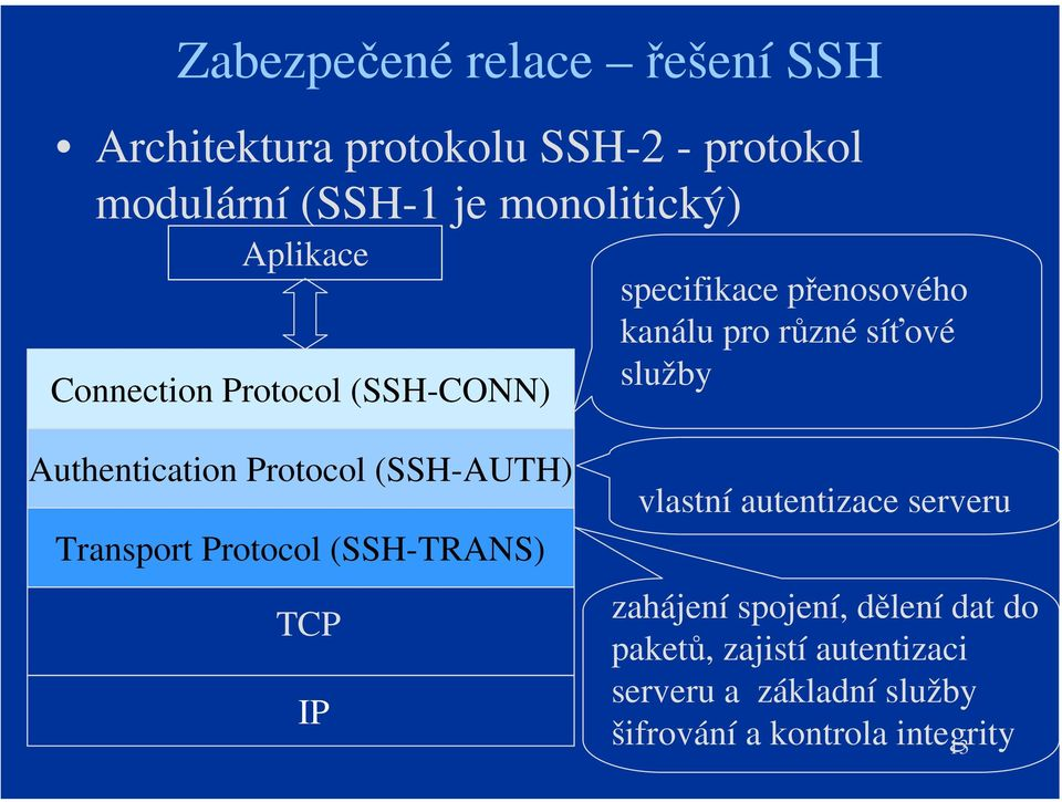 Authentication Protocol (SSH-AUTH) Transport Protocol (SSH-TRANS) TCP IP vlastní autentizace serveru