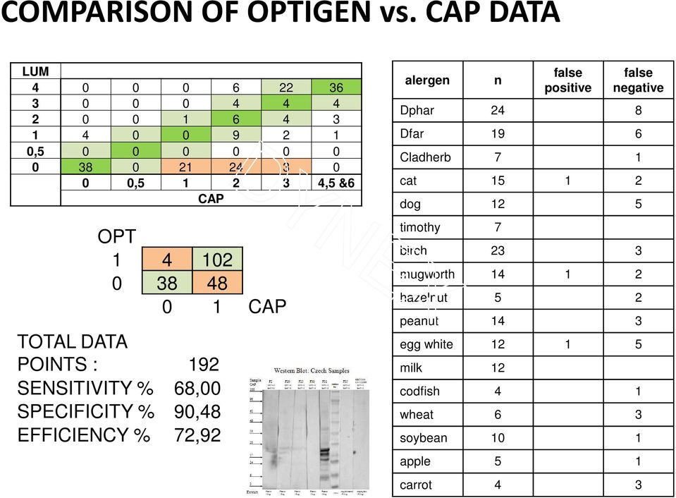 CAP OPT 1 4 102 0 38 48 0 1 CAP TOTAL DATA POINTS : 192 SENSITIVITY % 68,00 SPECIFICITY % 90,48 EFFICIENCY % 72,92 alergen n