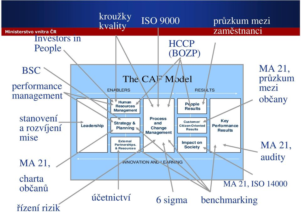 & Resources účetnictví ISO 9000 Process and Change Management INNOVATION AND LEARNING HCCP (BOZP) 6 sigma People Results Customer/