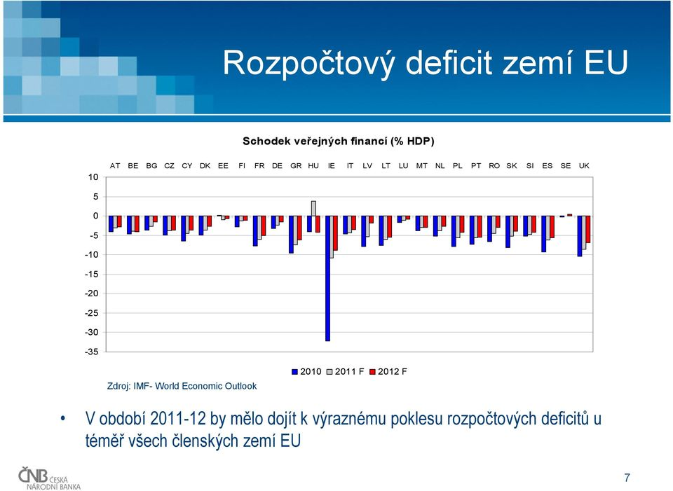 -30-35 Zdroj: IMF- World Economic Outlook 2010 2011 F 2012 F V období 2011-12 by