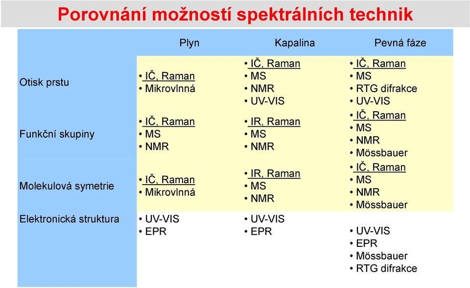 Mikrovlnná UV-VIS EPR IČ, Raman MS NMR UV-VIS IR, Raman MS NMR IR, Raman MS NMR UV-VIS EPR IČ,