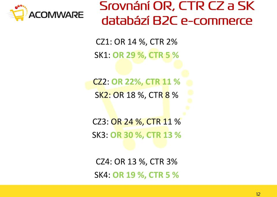 CZ3: OR 24 %, CTR 11 % SK3: OR 30 %, CTR 13