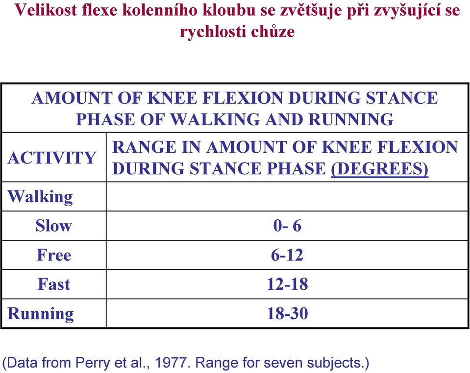 Walking RANGE IN AMOUNT OF KNEE FLEXION DURING STANCE PHASE (DEGREES) Slow 0-6