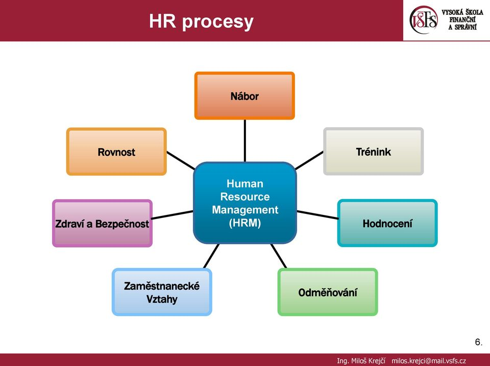 Resource Management (HRM)