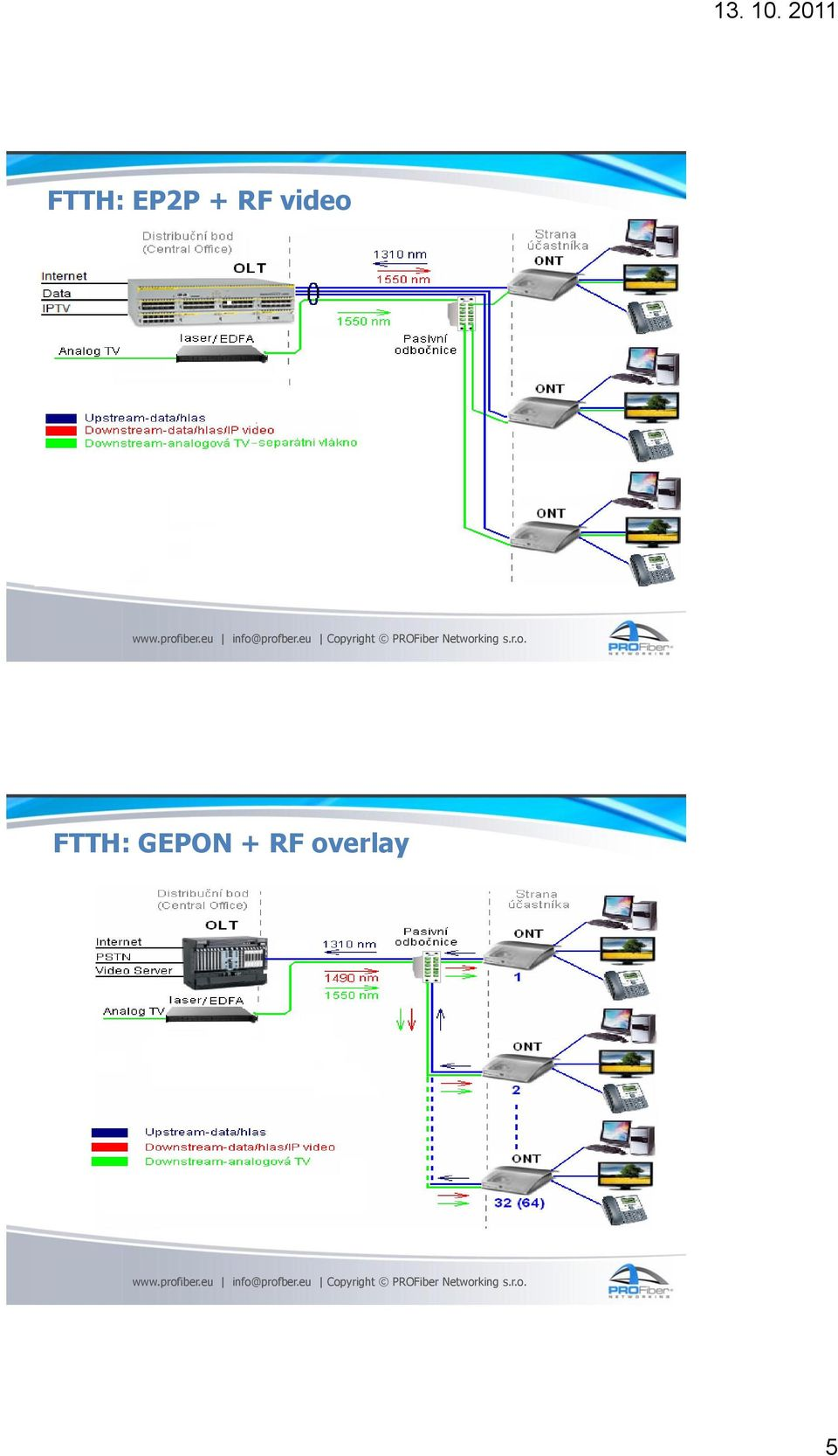 FTTH: GEPON