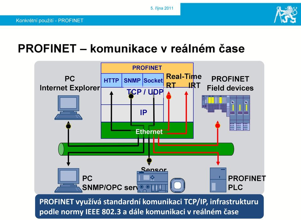 devices IP Ethernet Sensor PC system SNMP/OPC server PROFINET PLC PROFINET využívá