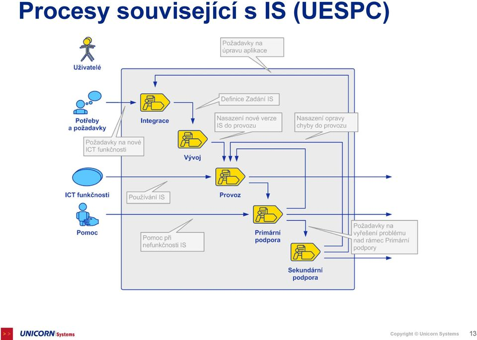 IS (UESPC)