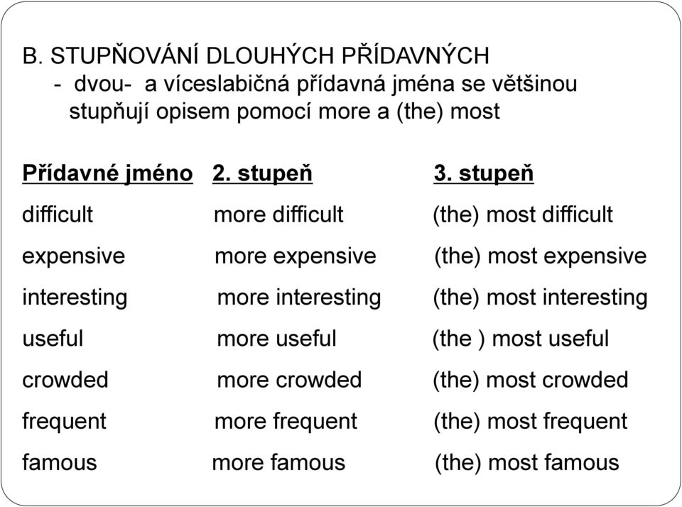 stupeň difficult more difficult (the) most difficult expensive more expensive (the) most expensive interesting more
