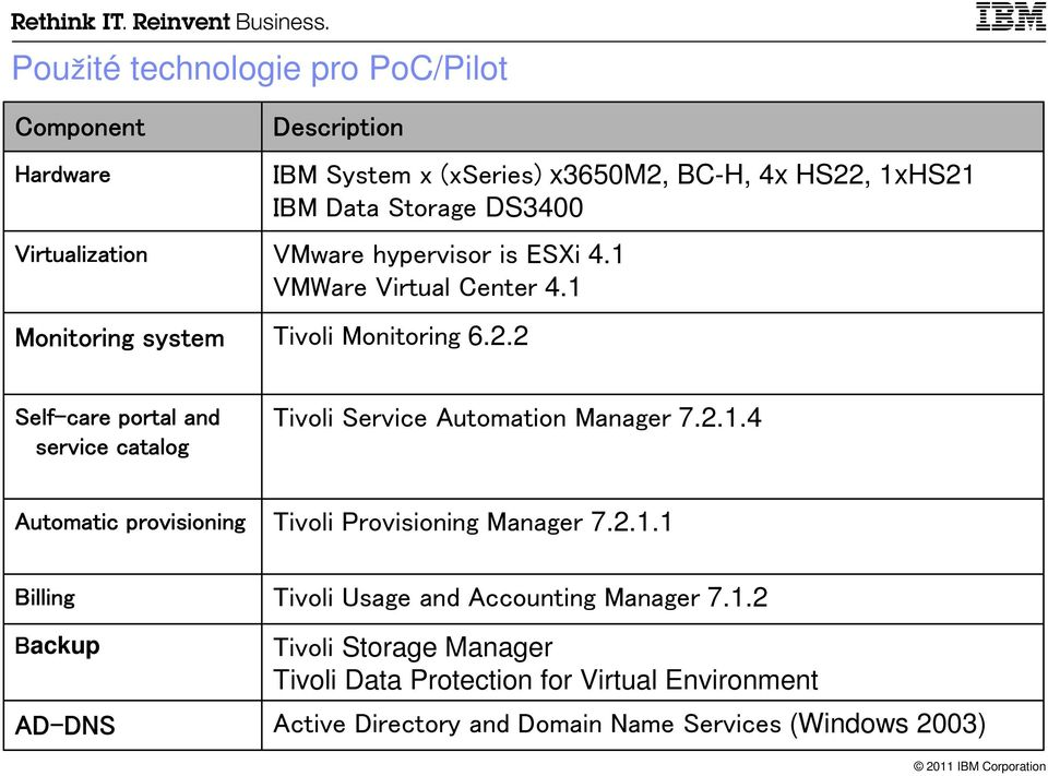 2.1.4 Tivoli Provisioning Manager 7.2.1.1 Tivoli Usage and Accounting Manager 7.1.2 Tivoli Storage Manager Tivoli Data Protection for Virtual Environment Active Directory and Domain Name Services (Windows 2003)