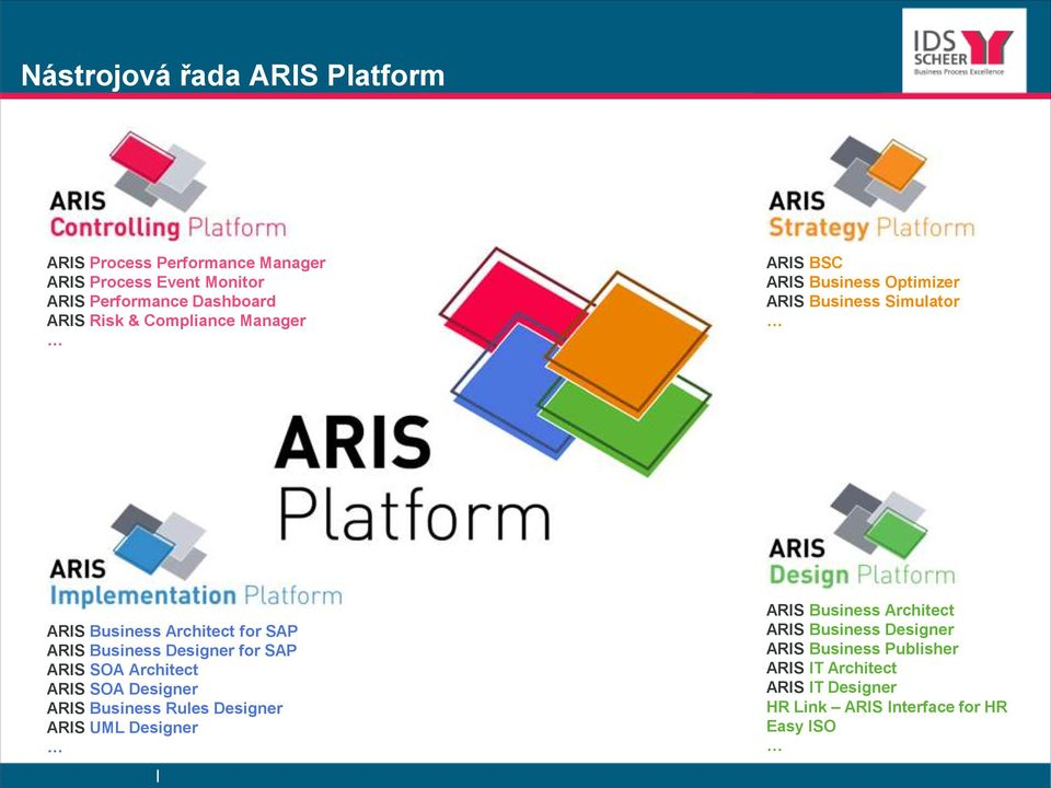 Business Designer for SAP ARIS SOA Architect ARIS SOA Designer ARIS Business Rules Designer ARIS UML Designer ARIS Business