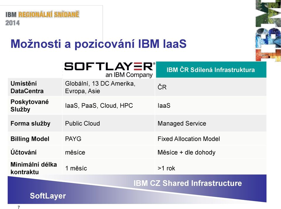 služby Public Cloud Managed Service Billing Model PAYG Fixed Allocation Model Účtování měsíce