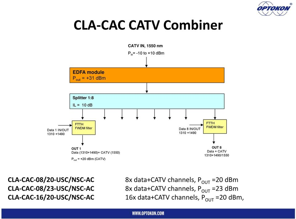out = +20 dbm (CATV) OUT 8 Data + CATV 1310+1490/1550 CLA CAC 08/20 USC/NSC AC CLA CAC 08/23 USC/NSC AC CLA CAC 16/20