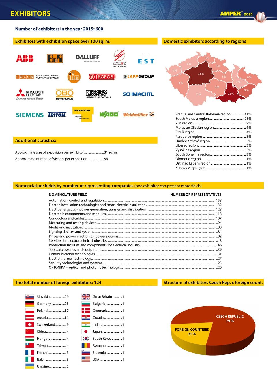 Approximate number of visitors per exposition...56 Prague and Central Bohemia region... 41% South Moravia region... 23% Zlín region...9% Moravian-Silesian region...6% Plzeň region...4% Pardubice region.