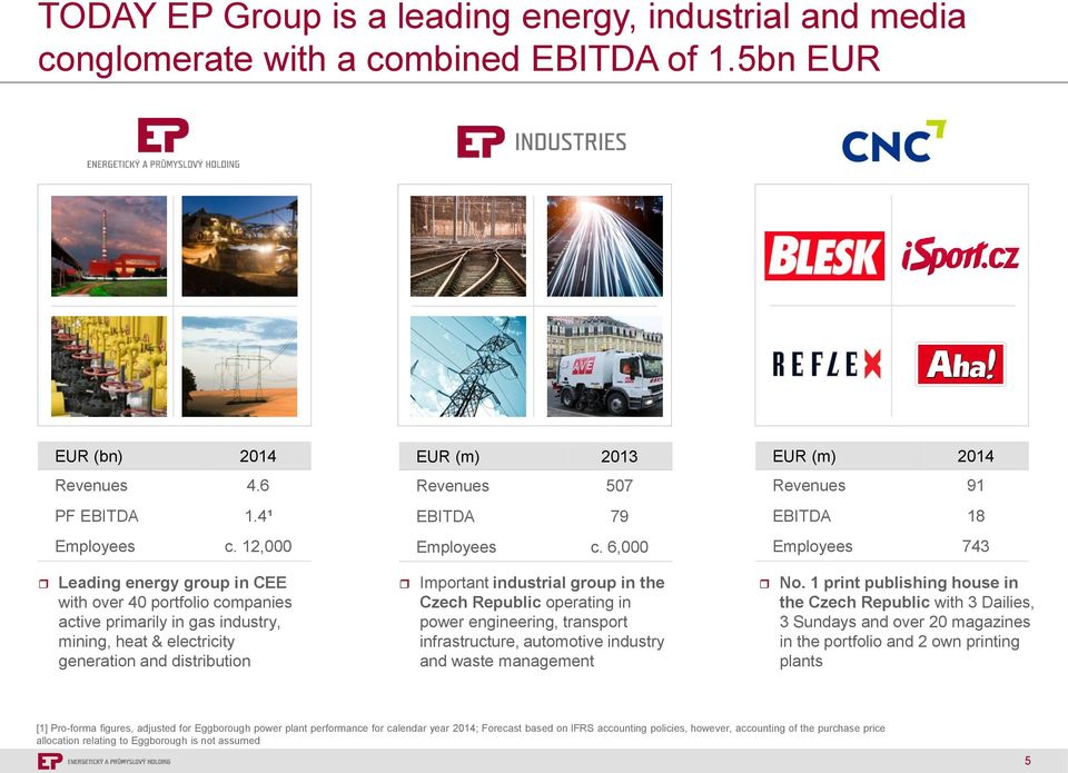 6,000 Employees 743 Leading energy group in CEE with over 40 portfolio companies active primarily in gas industry, mining, heat & electricity generation and distribution Important industrial group in