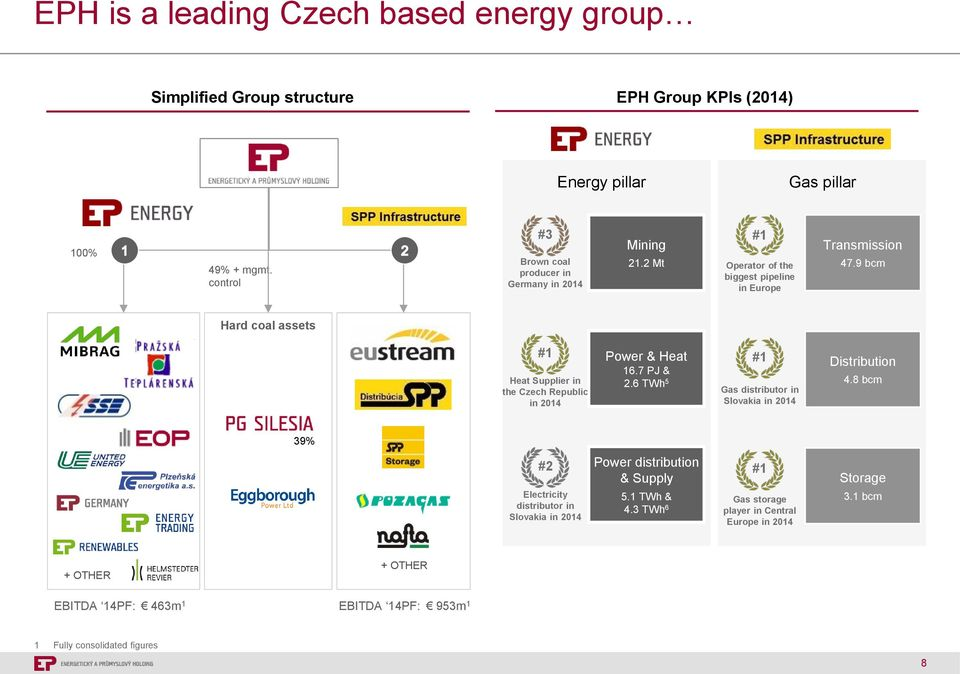 9 bcm Hard coal assets #1 Heat Supplier in the Czech Republic in 2014 Power & Heat 16.7 PJ & 2.6 TWh 5 #1 Gas distributor in Slovakia in 2014 Distribution 4.