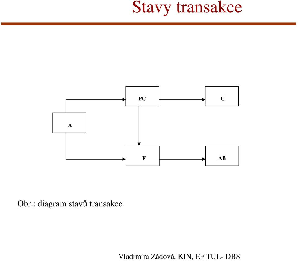 : diagram stavů