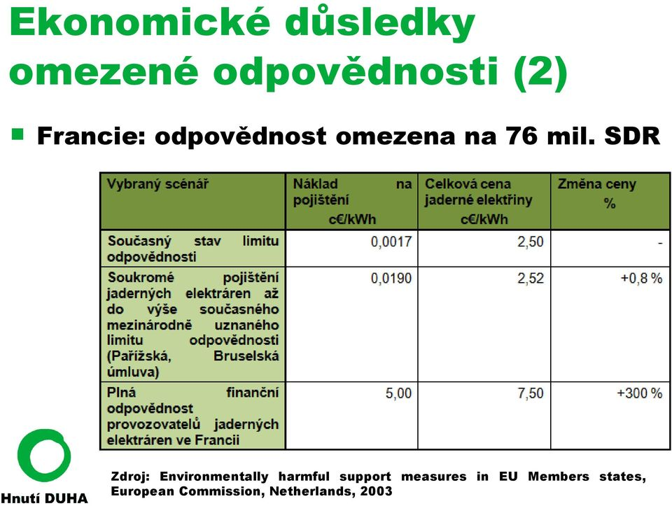 SDR Zdroj: Environmentally harmful support