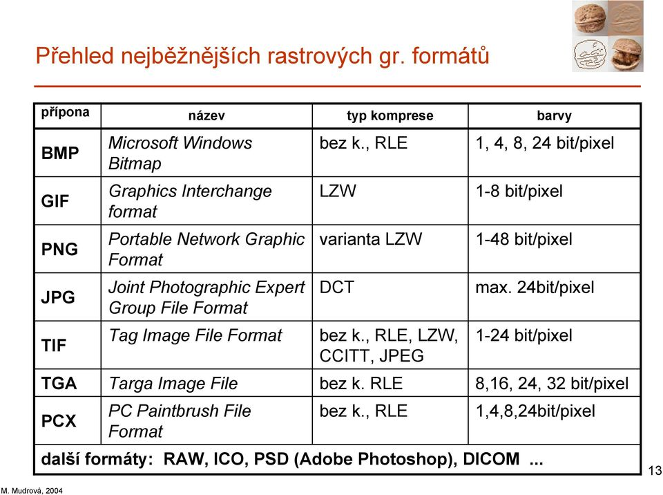 Graphic Format Joint Photographic Expert Group File Format Tag Image File Format Targa Image File PC Paintbrush File Format bez k.