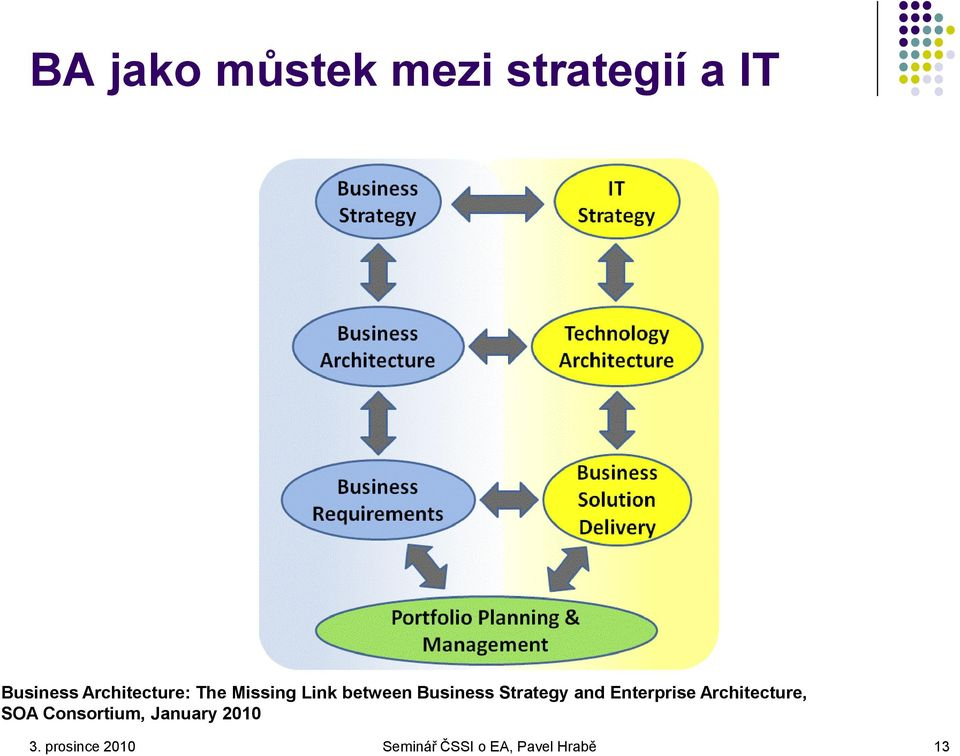 Strategy and Enterprise Architecture, SOA
