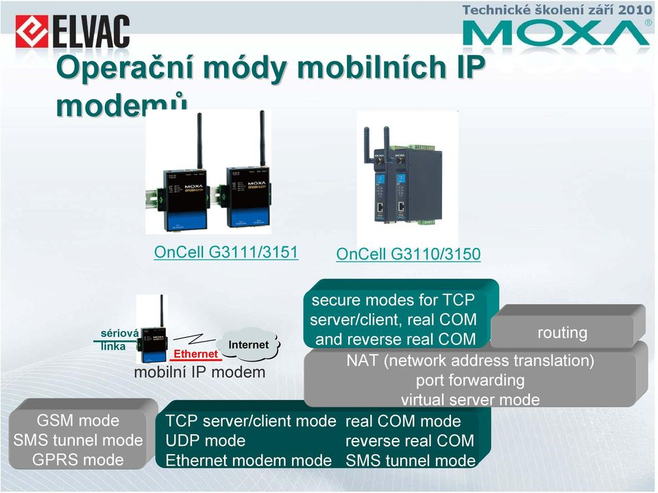 modem mode secure modes for TCP server/client, real COM routing and reverse real COM NAT (network