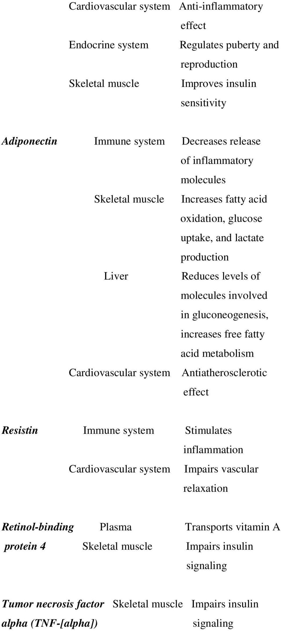 gluconeogenesis, increases free fatty acid metabolism Cardiovascular system Antiatherosclerotic effect Resistin Immune system Stimulates inflammation Cardiovascular system Impairs